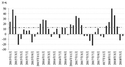 虽然受原油上涨和供需偏紧的利多共振,二季度PTA期价冲高回落,但实际的PTA价格弹性明显低于上下游产品。三季度,原油端和供需面的利多都将减弱,但库存可能维持在偏低水平,从而限制期价下跌空间,所以PTA可能维持区间振荡。