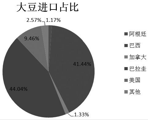 �D�槿�球大豆�M口占比(�挝唬�%)