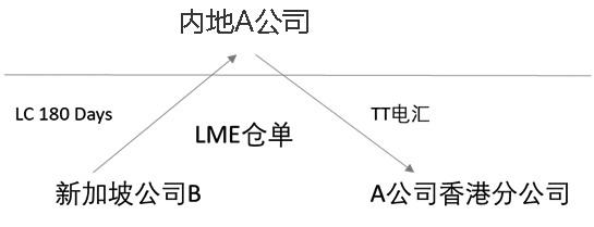 如果A公司到某银行设立账户,存入百分之百保证金(或者预先购买银行理财产品),开立180天进口信用证。从新加坡公司B采购LME标准铜(仓单形式),再转口到中国香港销售铜。香港分公司即期TT回款。货权凭证是LME标准仓单。如果大陆购买银行理财产品的收益是年化6%,离岸美元资金成本是3%(包括汇率锁定和避险等费用),那么开立LC(信用证),在资金上就可以有3%的收益。如果TT回款被用来再次开立信用证,就又有3%的资金收益。如果反复开立LC信用证,这样可以获得循环收益,LME仓单在其中成为融资套利的重要载体。