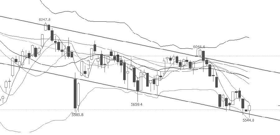 """IC指数向下突破,目前触及下行通道下沿,有望迎来超跌反弹。从技术指标上分析,短期、中期、长期均线依次从下往上排列,是明显的空头趋势,价格短期仍有下跌空间;布林通道开口放大,中下轨趋势向上,下轨有一定支撑,近期行情依然偏弱,短期下跌趋势减缓;MCAD指标在""""死叉""""下方运行,继续向下迹象明显。操作上,空单适量止盈。"""