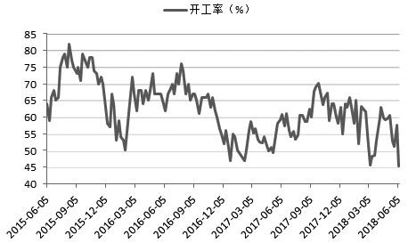 近期,沥青在国内供应趋紧的背景下走势偏强。鉴于当前国内主力炼厂开工降低,同时委内瑞拉原油产量下降导致国内沥青原料供应减少,加之内外盘价格倒挂抑制进口,预计短期内供给端趋紧将延续,进一步支撑沥青价格。