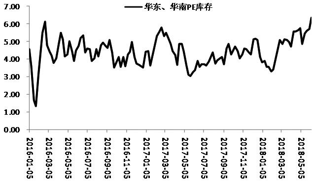 6月以来,受原油止跌企稳以及企业检修的影响,LLDPE期货出现了振荡上行走势,特别是周一的上涨使期价站上了60日均线,技术上有止跌反弹的迹象。不过,从基本面的角度来看,LLDPE的反弹不具备持续性,后期或重回振荡格局。