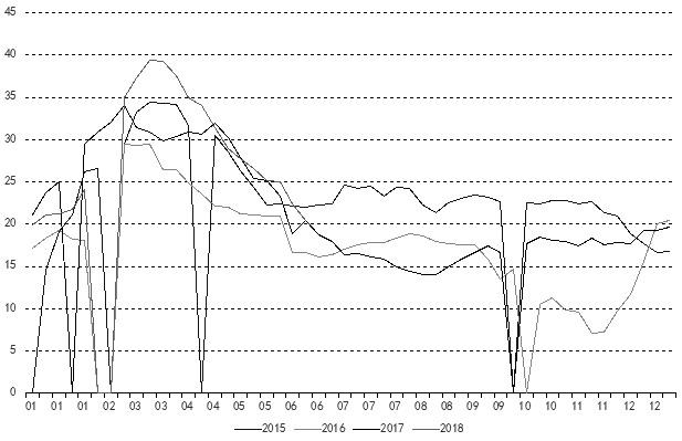 上周,PVC1809合约连续冲破7000元/吨和7100元/吨关口,合约持仓量也增加近7万手,资金持续流入推升了市场做多情绪,使得期价创下2017年9月以来的新高。目前PVC期价仍处在高位徘徊,笔者认为,在装置检修、上游环保炒作、去库存化持续等利好因素推动下,PVC有望延续偏强格局。