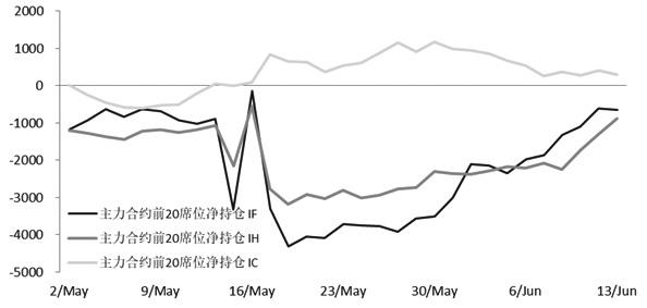 最近一周为宏观数据集中公布的时期,期债在中枢水平附近波动。周二晚间央行公布金融数据,社融同比不及预期,再创新低。周三期债止跌反弹,主力合约TF1809涨0.13%收于97.54,T1809合约涨0.24%收于94.63。
