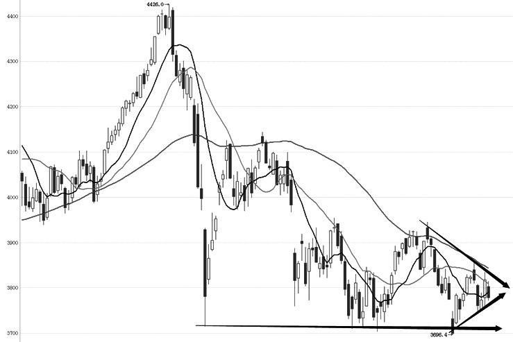 IF主力合约目前维持低位整理走势,K线上走出小的对称三角形形态,振荡高点下降。长期均线60周期均线依然呈下行之势,20、10周期均线排列较为杂乱。目前IF整体表现为下跌趋势中的整理走势,MACD仍运行在零轴之下,BOLL带指标横向运行,K线运行在中轴与下轴之间。综合分析,IF主力合约即将面临方向选择,如向下跌破支撑线可能形成新一波跌势,否则将向振荡区间的上沿反弹。
