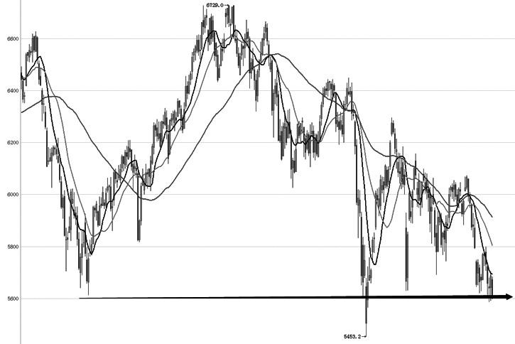 IC主力合约近期经过持续下行,再次跌至前期低点形成的支撑线附近,走势上整体呈振荡下行之势。指数虽多次冲击前期低点,均获有效支撑,表明低点支撑强劲。趋势指标上,均线呈现空头排列,MACD指标在零轴之下不断走弱,BOLL带指标开口向下扩张。从各指标看,走势仍然偏弱,底部支撑力度强劲,一旦打破表明下跌动力更强,将形成向下突破之势,关注指数在支撑位走势变化。