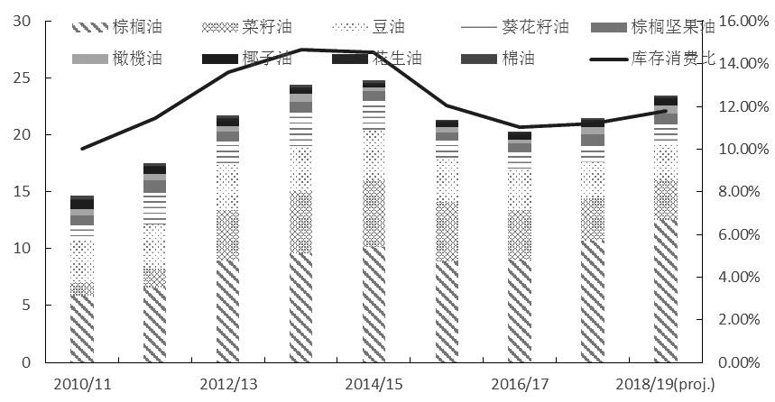 图为全球主要植物油库存和库存消费比(百万吨,%)