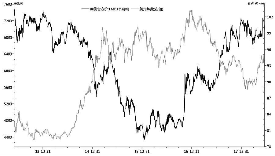 """近期,铜价呈现""""过山车""""走势,端午节之前在较好的需求前景,以及供给端忧虑环境下,铜价持续攀升,多头净持仓也同步激增。然而在端午期间,随着贸易摩擦再次升级,铜价应声而下。即将进入需求淡季,而整体宏观经济数据以及行业数据仍有待确认,短中期而言铜价将持续振荡。而长期来看,新能源等领域将刺激后市需求,铜价重心将上移。"""