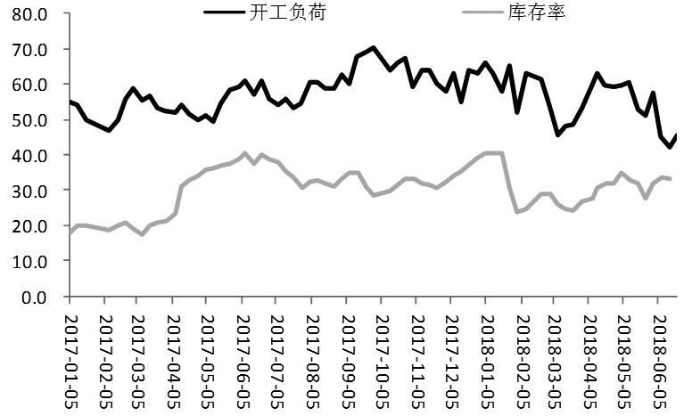 受原油价格持续走弱、需求不及预期以及中美贸易摩擦等因素影响,沥青期货自6月初以来出现振荡下行的走势。从技术上看,沥青期货在跌破前期上涨支撑线之后,延续跌势,近期将检验60日均线支持。