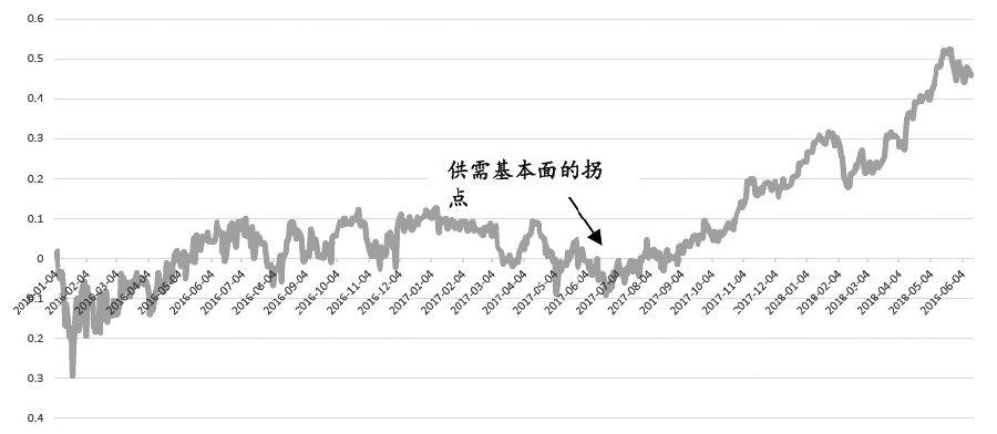 图为WTI原油期货的1808-M1组合盈亏(2016年1月―2018年6月12日)