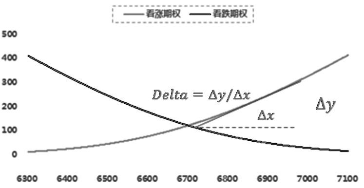 图为期权价格与标的资产价格关系