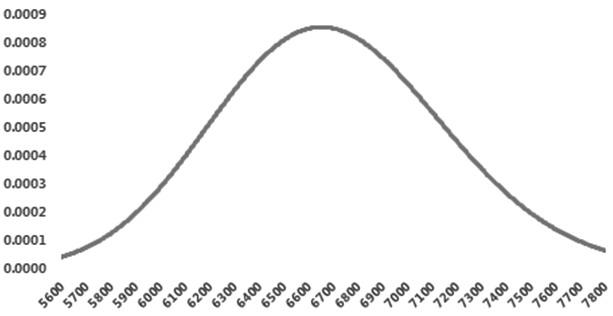 图为Gamma与标的资产价格关系