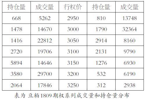 观察豆粕1809期权系列合约平值附近的数据可以发现,抛开极端数值,看涨期权的最大持仓量分布在3150元/吨,看跌期权的最大持仓量分布在3000元/吨,也就是说市场认为豆粕1809合约的支撑位在3000元/吨左右,阻力位在3150元/吨左右。