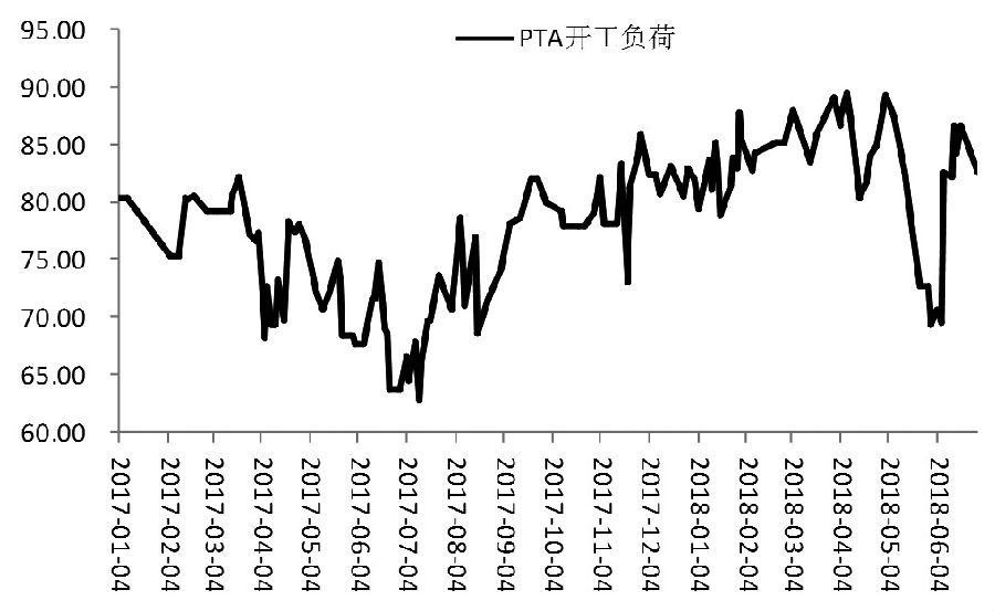 图为PTA开工负荷(单位:%)