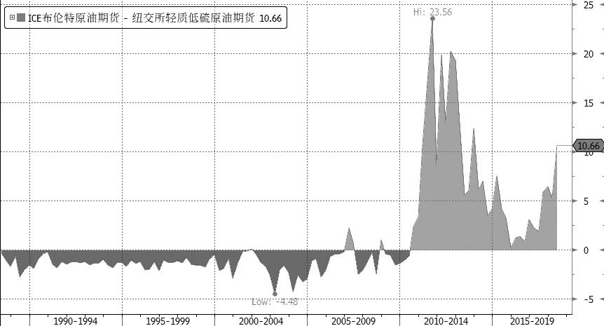 图为Brent―WTI原油期货价差季度历史走势(单位:美元/桶)
