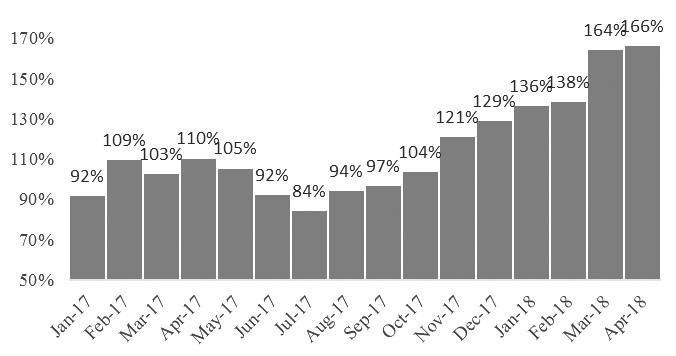 图为OPEC组织减产执行率