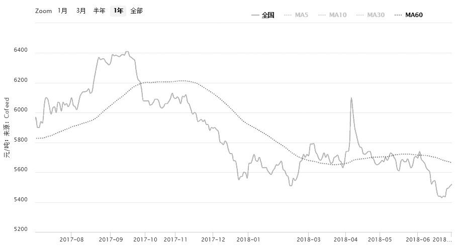 图为一级豆油(全国平均)价格