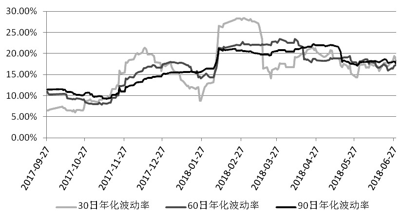图为标的资产历史波动率