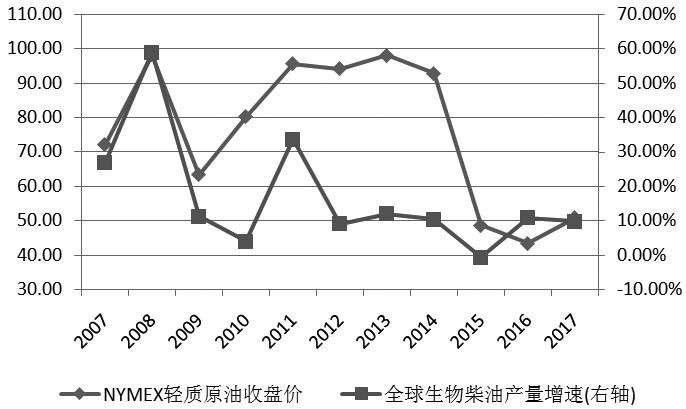 图为原油价格与全球生物柴油产量增速