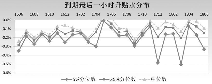 我们使用5%、25分位数、中位数值观察贴水分布,从上图可以看出,相比往年,2018年上半年平均贴水值较少,但是贴水值波动明显放大。 在5%分位数下,3月合约在到期时合成期货贴水幅度达到了0.51%,6月合约亦有0.33%贴水幅度。这应与今年标的50ETF下行风险及波动较大有关,市场情绪偏空下,推动了期权市场呈深度贴水结构。