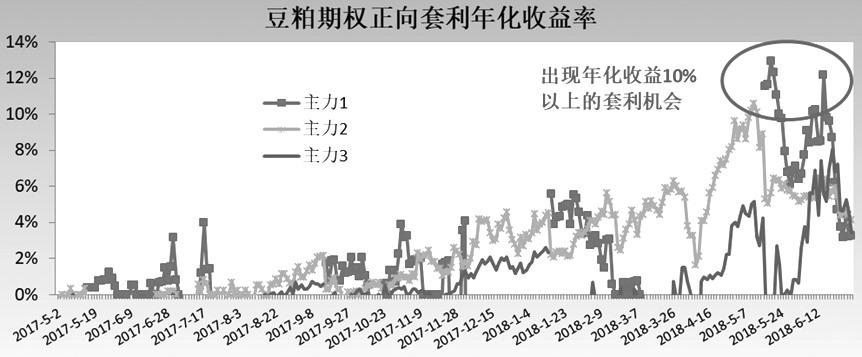 从图中可以看出,在10%的保证金比例下,2018.4.27开始出现了10%以上的正向套利机会,5月18日收益率达到13%的峰值后快速回落,5.29跌至低点6%的水平,而后收益率又回升至10%附近。10%以上正向套利收益率持续了半个多月而后又再次出现,直到6月底才回到4%左右的正常无风险收益率水平。