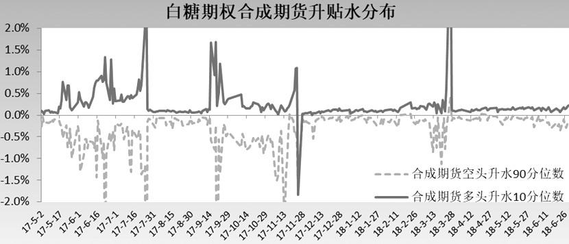 上半年国内期权市场套利策略应用分析