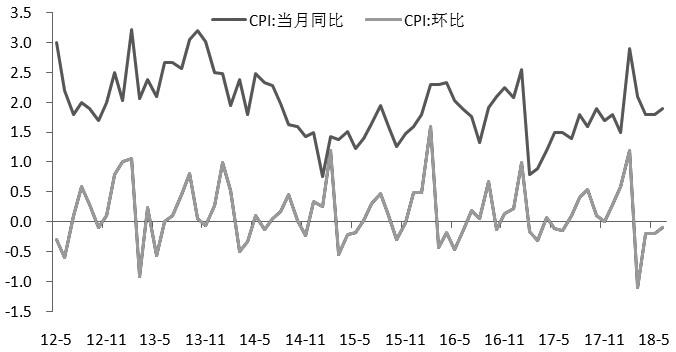 图为CPI当月同比与环比