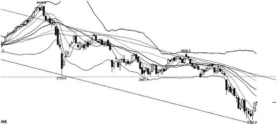 """IF指数创出3252.4新低后,迎来超跌反弹。从趋势上分析,指数仍处于下跌通道中,触及下跌通道下沿后,小幅反弹。从均线指标上分析,短期均线开始转头向上,中长期均线仍呈空头排列,表明价格仍偏弱势;布林通道开口继续放大,中下轨趋势向下,价格向中轨附近运行,表明近期有反弹需求,但上方有一定压力;MACD走出""""金叉"""",表明市场短期有反弹需求。操作上,空单止盈,轻仓试多。"""