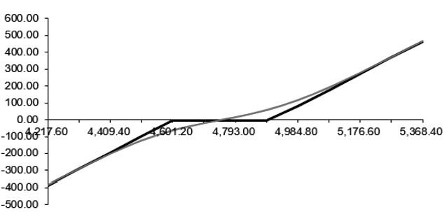 图为零成本构建的双限期权策略到期和即时损益