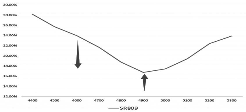 图为2018 年7月11日收盘时白糖期权9月合约的波动率微笑曲线