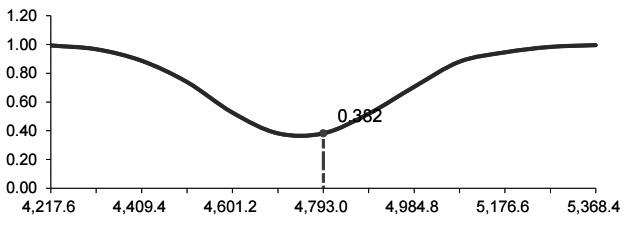图为白糖期货变动后当前的组合Delta
