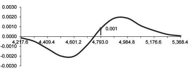 图为白糖期货变动后当前的组合Gamma