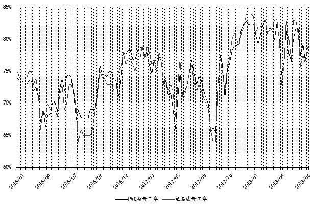 三季度是PVC行业淡旺交替的季节,PVC自2016年6月底启动并展开了一轮上涨行情,2017年7―9月市场也迎来了年内最大一波涨势。现在又到了7月,PVC自6月中旬冲高回落以来,1809合约始终处于6700―6900元/吨箱体运行,那么历史是否会重演呢?笔者认为,在基本面改善和环保趋严的推动下,PVC中期上涨依然可期,三季度有望再创年内新高。
