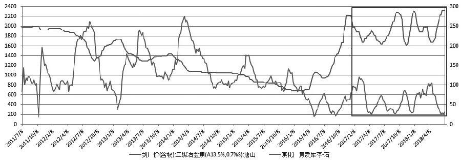 由于焦企利润压缩叠加原料库存偏高,焦煤需求端压力逐步显现。考虑到港口发运倒挂修复,按照焦企出厂价折算,焦炭1809已经透支现货400―450元/吨跌幅,继续追空意义不大。