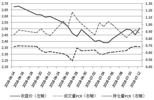 图为标的资产收盘价与PCR值对比