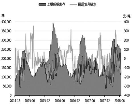 """受美联储加息影响以及国内春节假期因素,第一季度上期所主力合约铜价下跌幅度达9.8%。第二季度4―5月铜价步入缓慢上涨通道。进入6月,铜价更是上演了""""过山车""""行情,第一周国内铜主力合约涨幅高达4.47%,但随后铜价开启下跌模式,6月剩下三周交易时间铜价累计下跌5.61%,可谓急涨急跌。随着铜精矿与电解铜供应趋向宽松,铜需求并未出现明显增量,预计铜价下半年走势将振荡偏空。"""