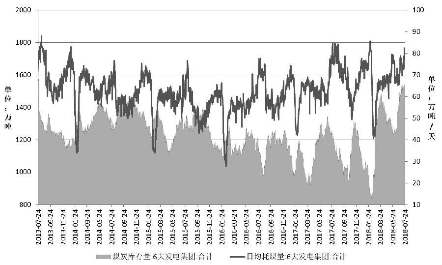 当前,中下游环节大幅提高动力煤库存为旺季煤价走弱做了铺垫,产地煤炭供应保持平稳和夏季水电发力超预期是压制煤价继续维持弱势的重要原因。
