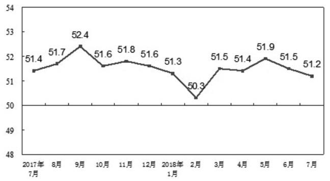 图为2018年7月PMI数据