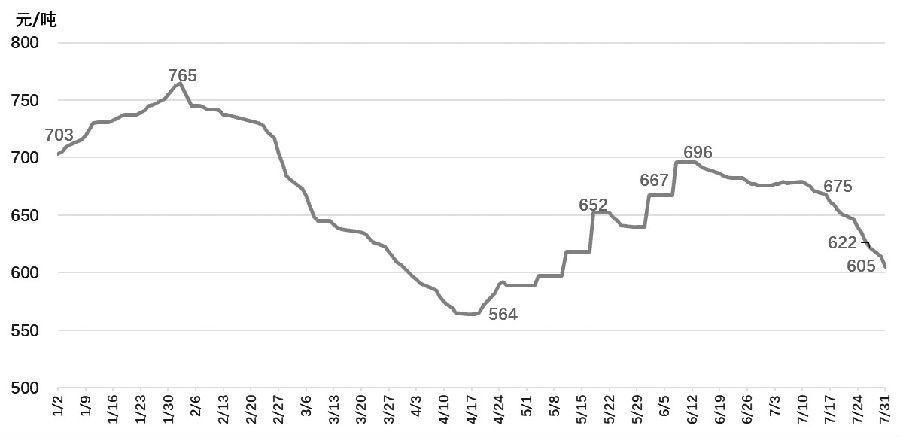 """7月是传统""""迎峰度夏""""的煤炭消费季,但是今年动力煤市场却透露出阵阵""""寒意"""",港口和下游电厂煤炭库存居高不下,电厂日耗不温不火,煤炭价格节节下跌,市场对于后市悲观氛围浓厚。通过梳理7月煤市运行轨迹,分析历史上7—8月煤炭需求量等数据,笔者认为,夏季高温或为煤市带来一丝暖意,8月动力煤有望止跌企稳。"""