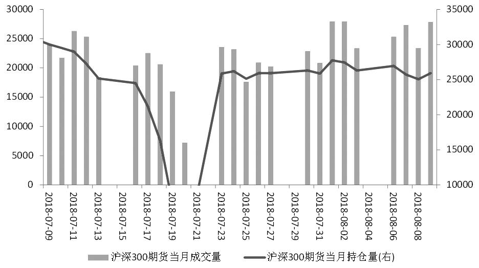 图为沪深300股指期货近期成交量与持仓量