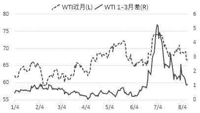 美伊危局依然是原油市场最大风险