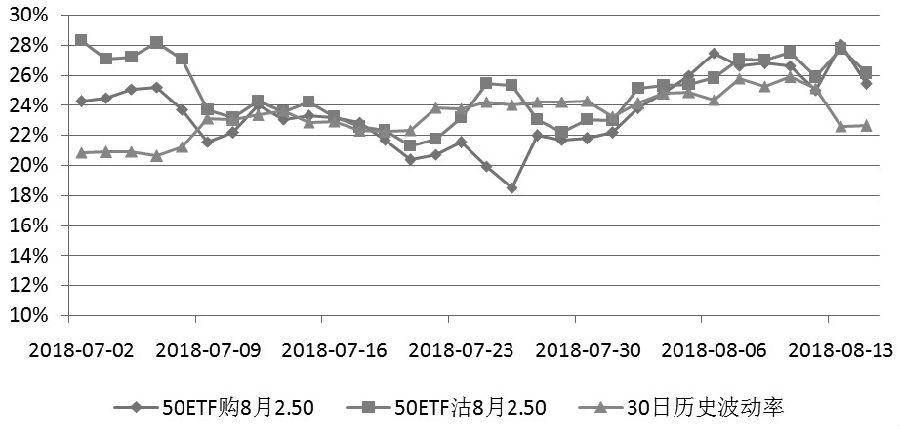 图为8月平值期权隐含波动率走势