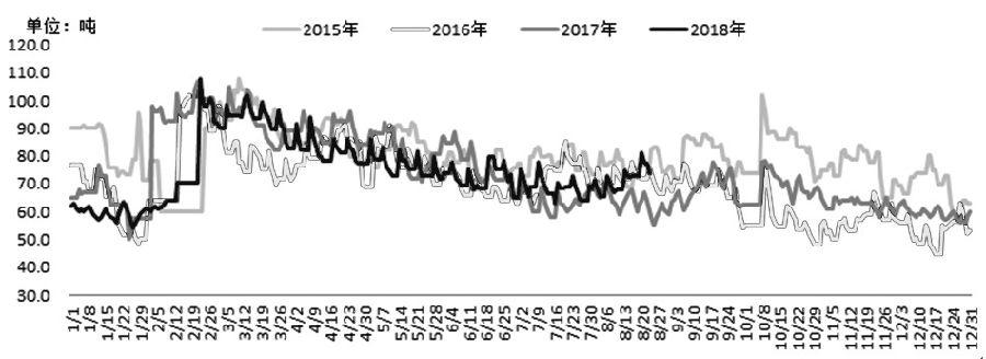 8月下旬,国内LLDPE下游启动缓慢,实际需要增补有限。另一方面,前期检修的炼厂恢复生产,供答不息增补,添之出货不通顺,库存维持相对高位。短线来望,LLDPE维持振荡走情。