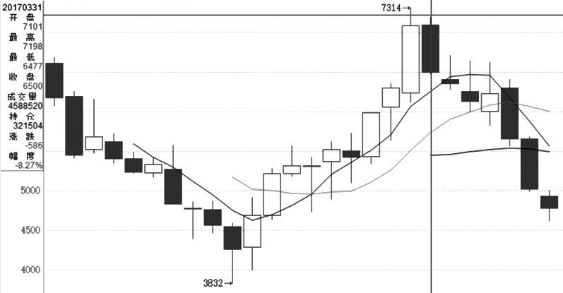 图为白糖期货合约2012年以来季度走势