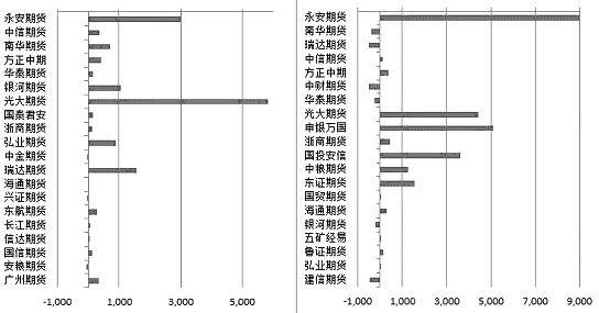 图为PP1901相符约众空持仓前20添减转折