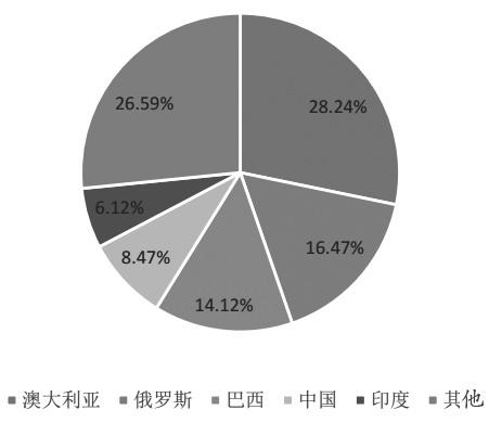 图为2015年全球铁矿石储量分布