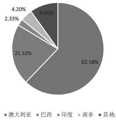 图为2017年我国铁矿石进口来源分布