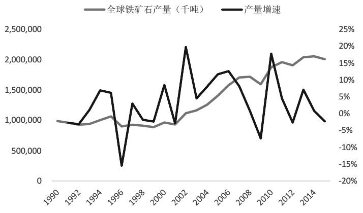 图为全球铁矿石产量及增速