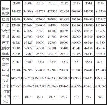 表为2008―2015年全球前10大铁矿石生产国产量(单位:千吨)