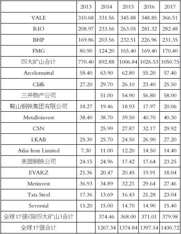 表为2013―2017年全球前17大矿业公司铁矿石年度产量(单位:百万吨)